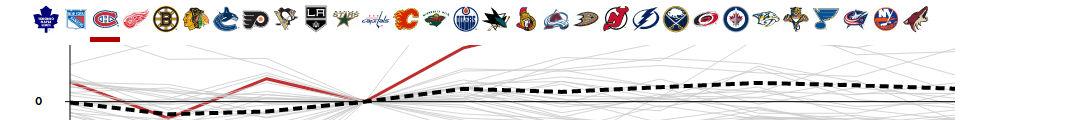 NHL Finances