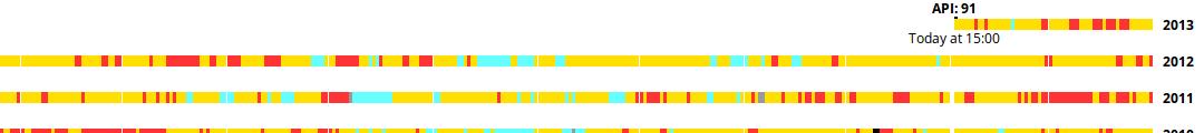 Hong Kong Air Pollution Index Explorer
